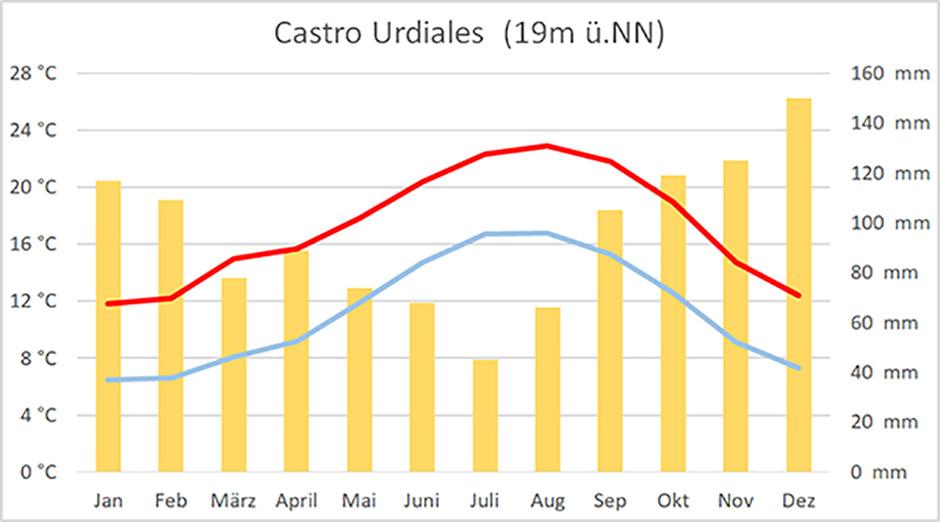 Klimadiagramm von Castro Urdiales für den Camino del Norte