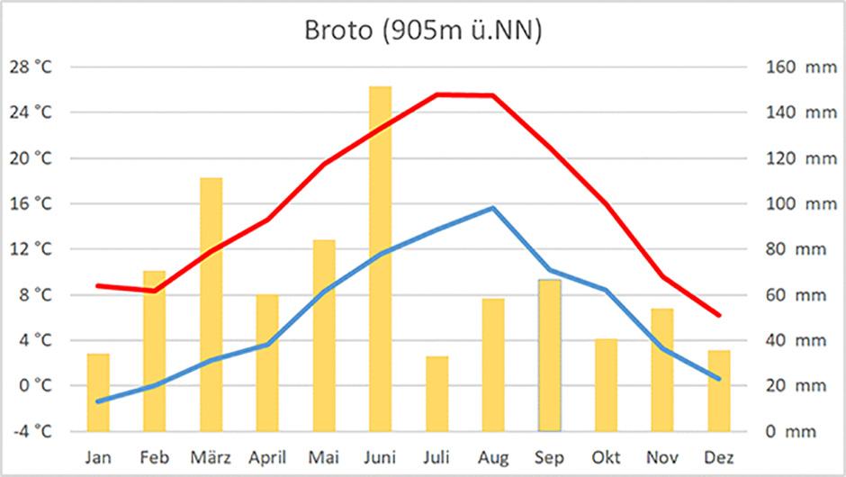 Klimadiagramm von Broto, am Eingang zum Pyrenäen-Nationalpark Ordesa y Monte Perdido gelegen