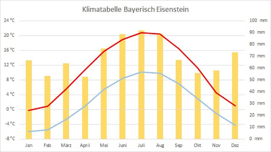 Klimadiagramm von Bayerisch-Eisenstein am Goldsteig